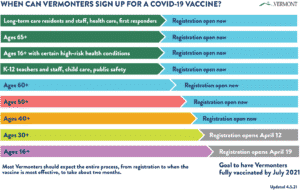 Vermont Department of Health vaccination eligibility bands, as of April 5, 2021
